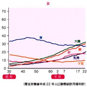 がんの部位別死亡率(女性)