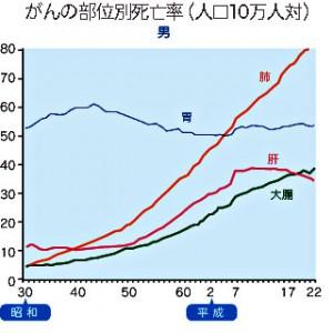 がんの部位別死亡率(男性)